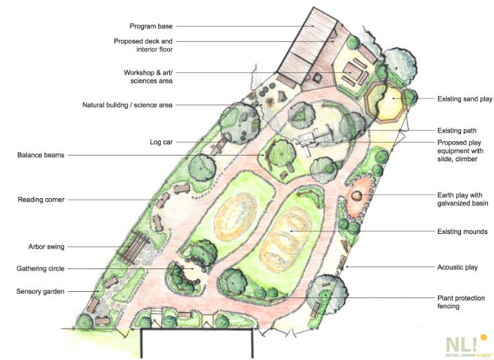 mapa de um dos projetos POD do natural learning institute