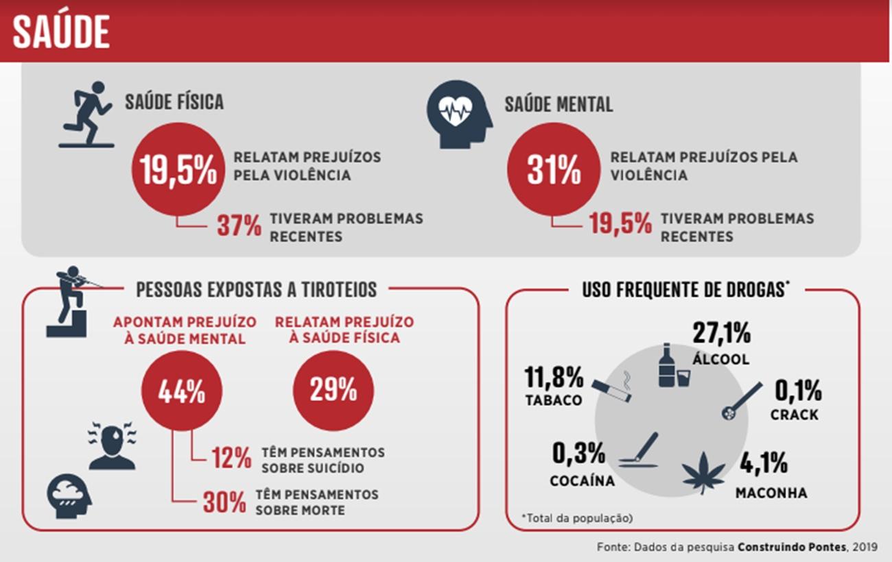 Violência afetou a saúde mental de 31% dos moradores da Favela da Maré